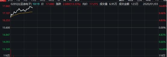 """郭明錤""""金手指""""效应显现  比亚迪电子股价早盘大涨13%"""