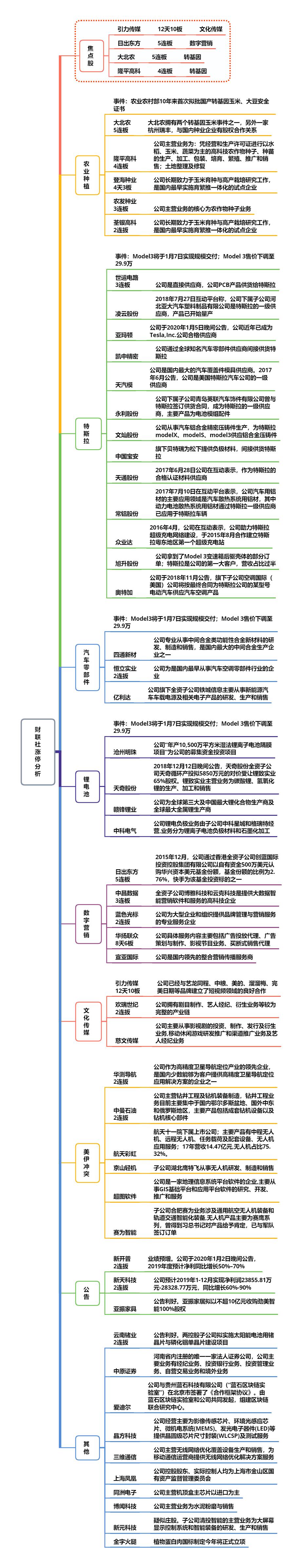 【财联社午报】沪指站上3100点 特斯拉掀起涨停潮