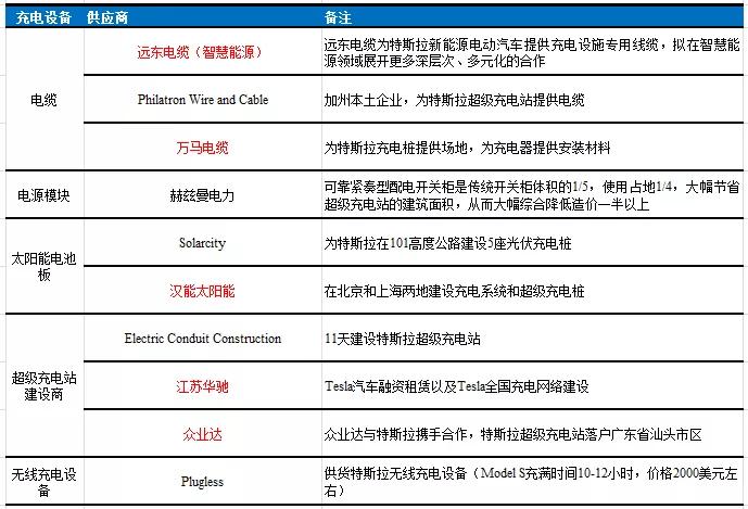 国君电新:中国为什么需要特斯拉?