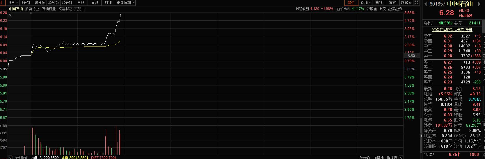 两桶油快速拉升:中石油大涨5% 股价创近2个月新高