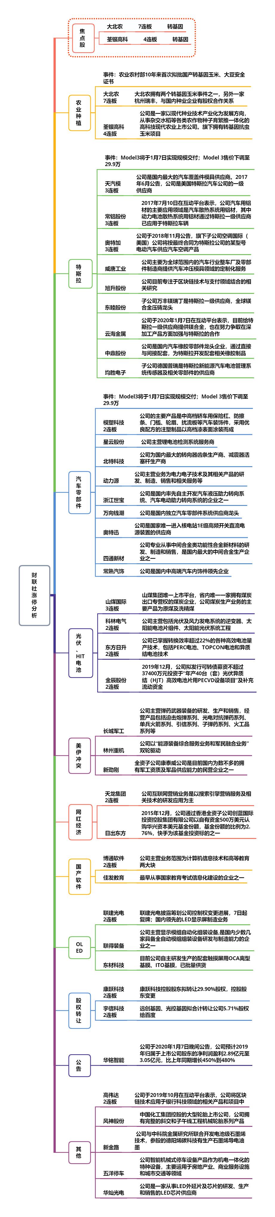 【财联社午报】三大指数弱势震荡 特斯拉概念持续走强