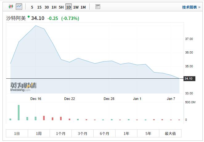 受累于美伊紧张局势 沙特阿美股价再创新低