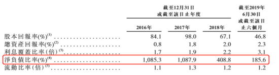 大唐地产IPO悬念:净负债比过山车之谜 离千亿有多远