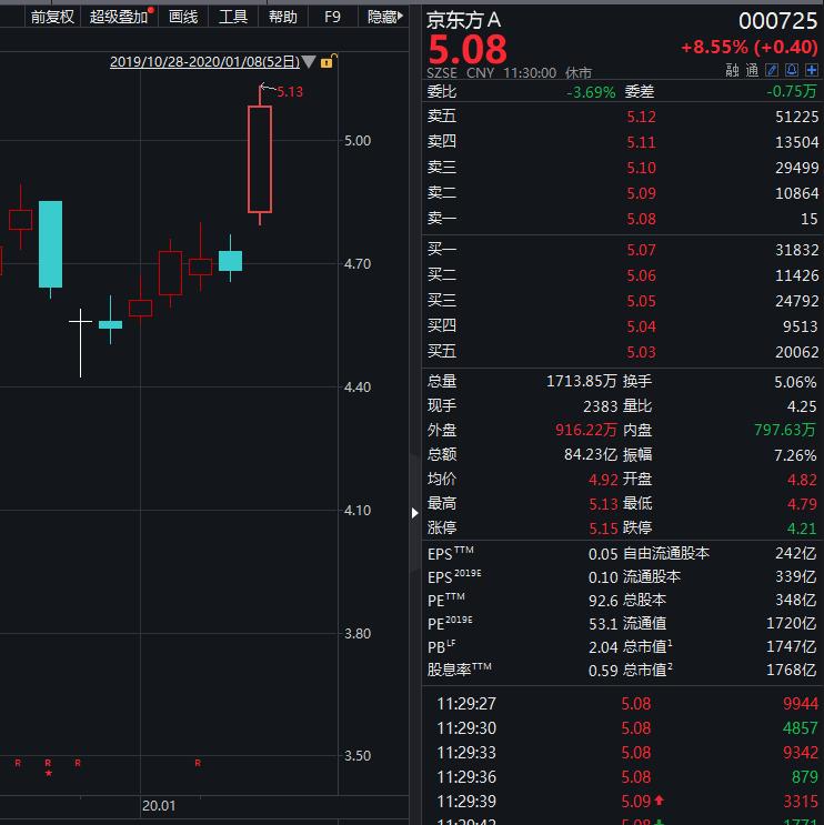 LGD减产带动OLED板块走强:京东方A大涨 近一年涨幅超100%