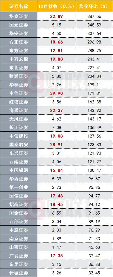 31家券商2019业绩出炉,中信居首,13家净利增幅翻倍