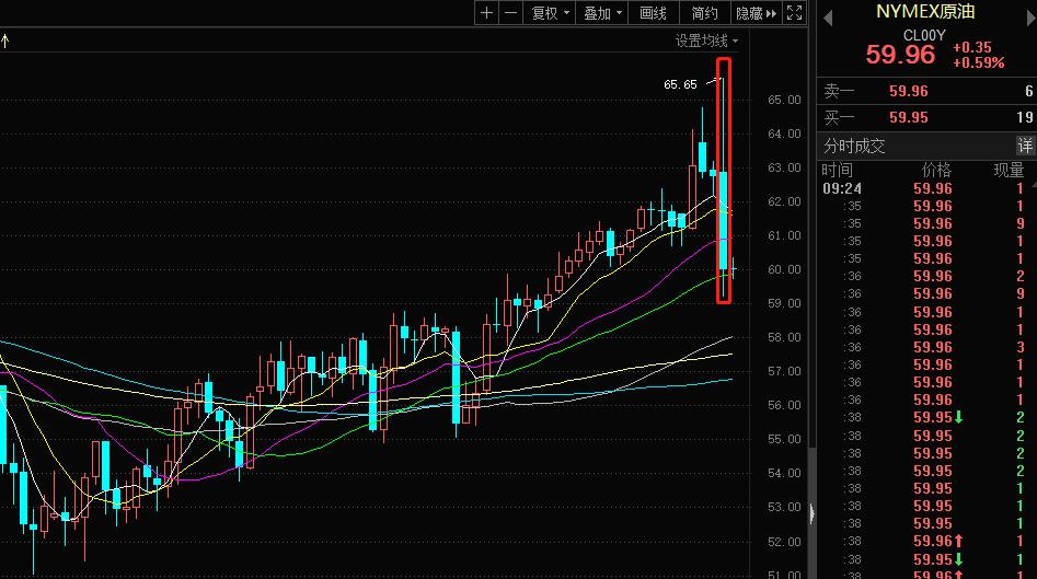美伊局势缓和:黄金板块大跌3% 多股逼近跌停