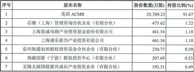 上海集成电路产业投资基金确认入股盛美半导体!基金已于2019年年底完成投资