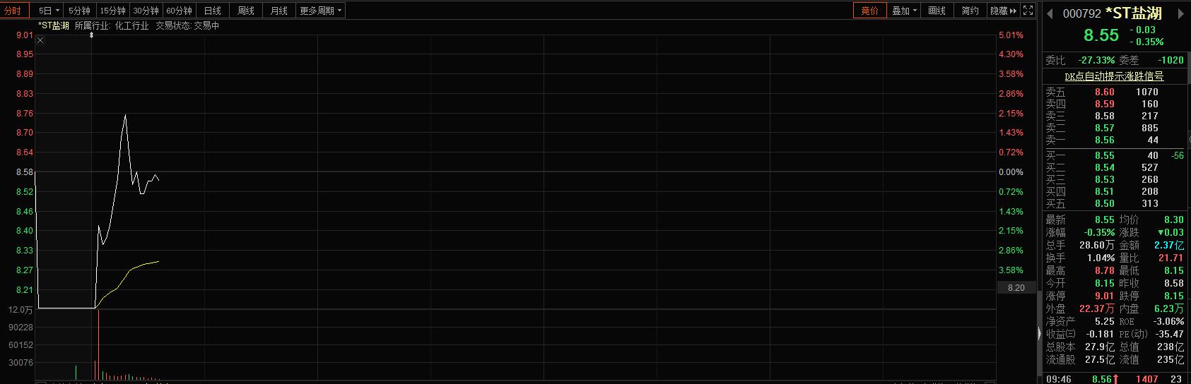 罕见!钾肥之王一次亏掉3个乐视网 股价却神奇飘红