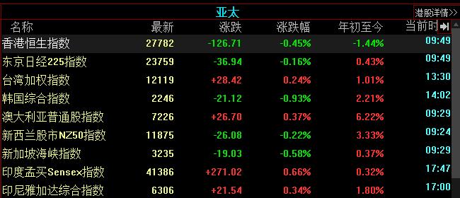 亚太股市多数下跌 香港恒生指数走低0.45%