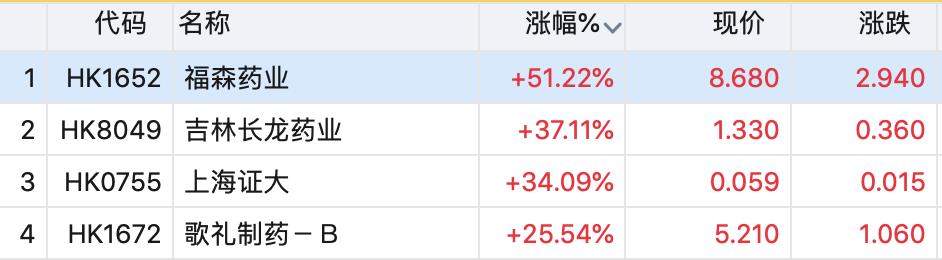港股医药两极分化:福森药业领涨 中国医疗集团跌回仙股