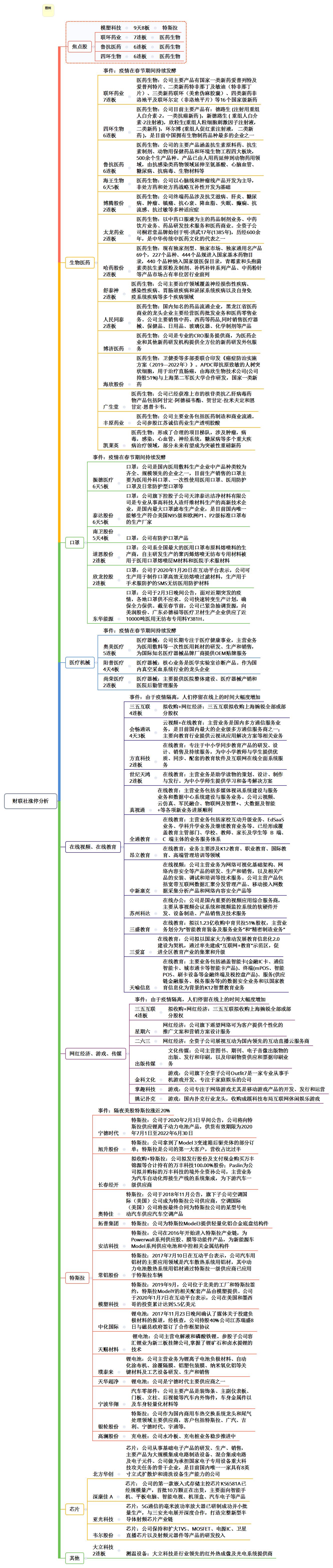 【财联社午报】三大指数全线上涨 创业板领涨超3%