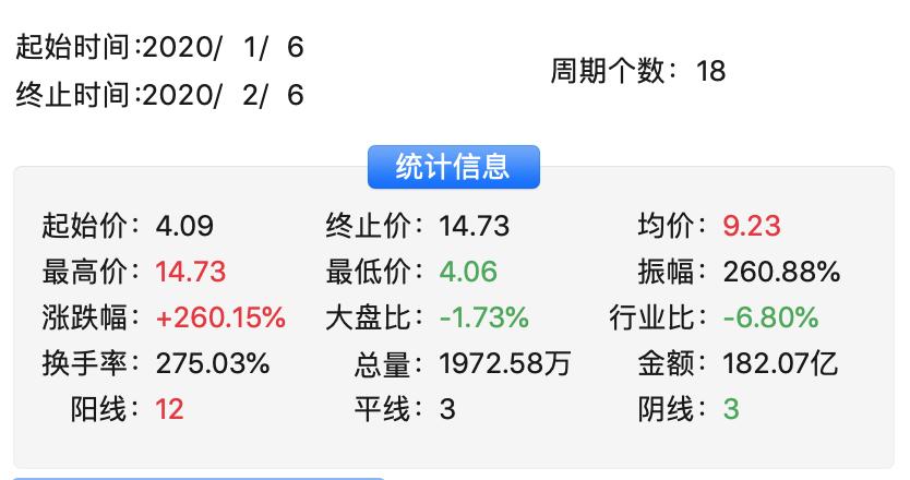 最强特斯拉概念股出炉:18天14板暴涨260%