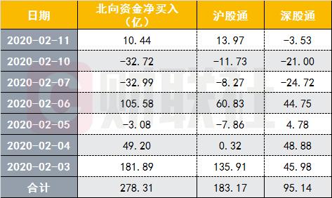 A股大涨背后:外资险资抄底黄金坑 股基重回9成仓位
