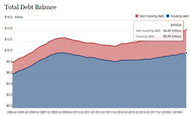 2019年美国家庭负债余额首度突破14万亿美元 增速创新高