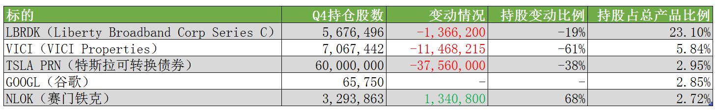 索罗斯基金公布Q4持仓:整体管理规模下滑 建仓新兴市场看涨期权