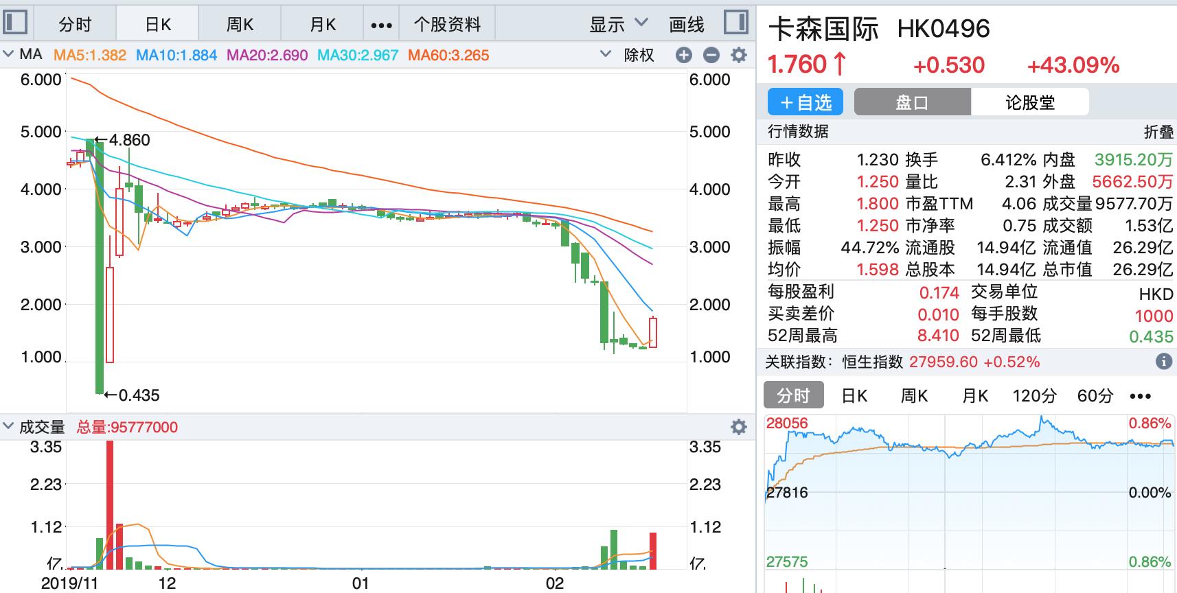 卡森国际发布复工消息后暴涨44% 曾被沽空跌成仙股