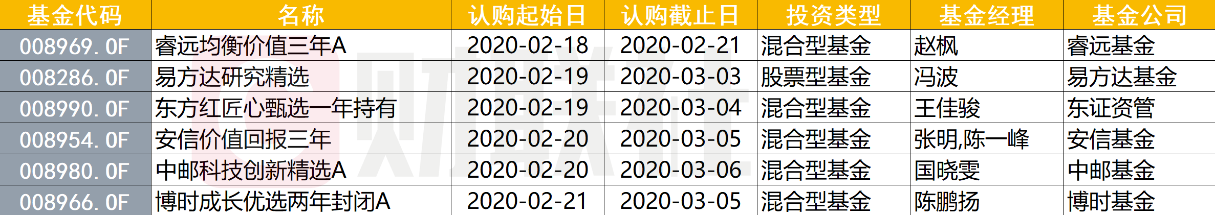 """""""一日售罄""""常态化:交银施罗德新基金斩获50亿,睿远""""吸金力""""即将揭晓"""
