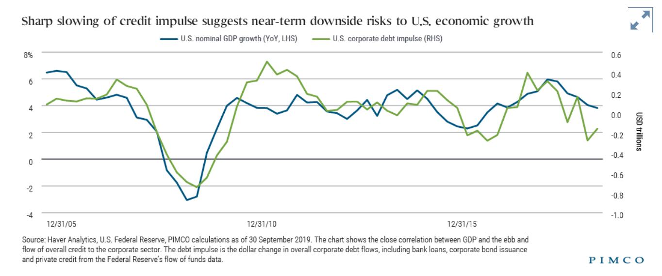 PIMCO:引发下一次经济衰退的导火索是什么?