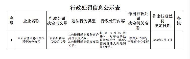反洗钱罚单频出!工商银行、申万宏源合计被罚355万元