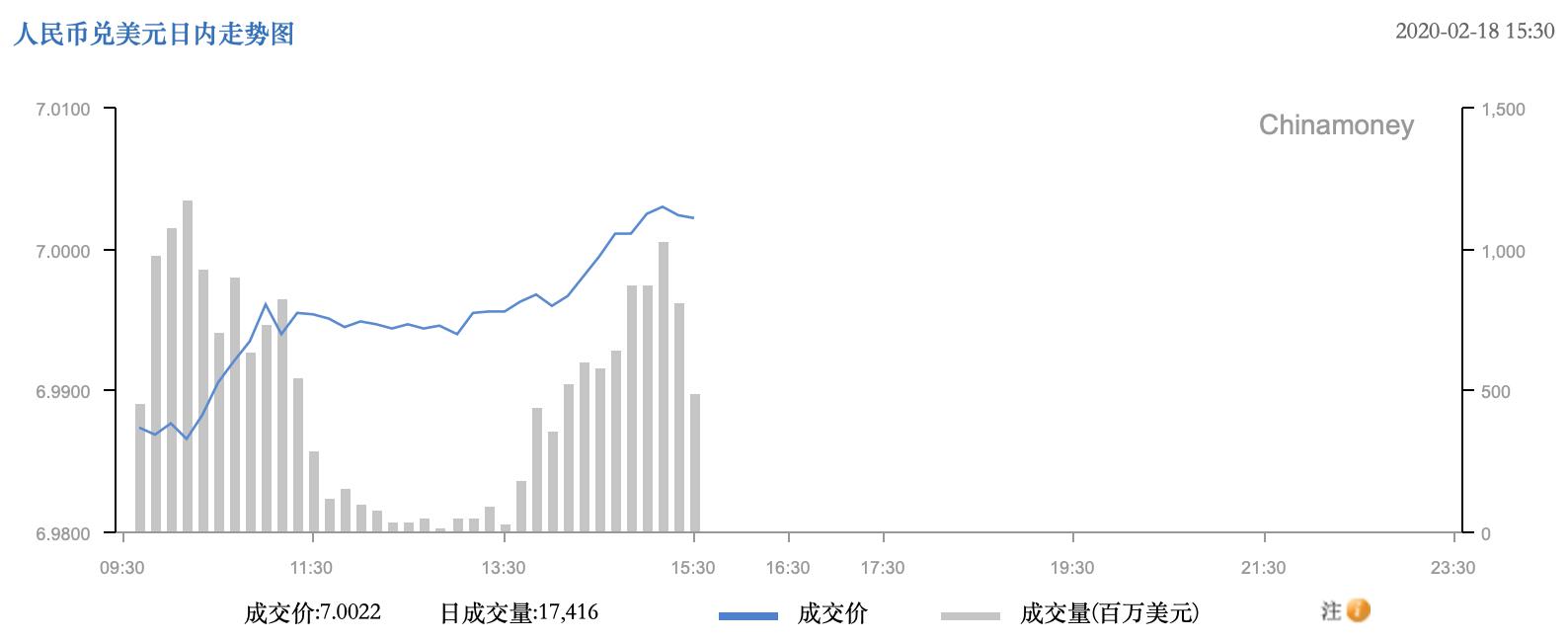 在岸、离岸人民币兑美元双双破7 创2月10日以来新低