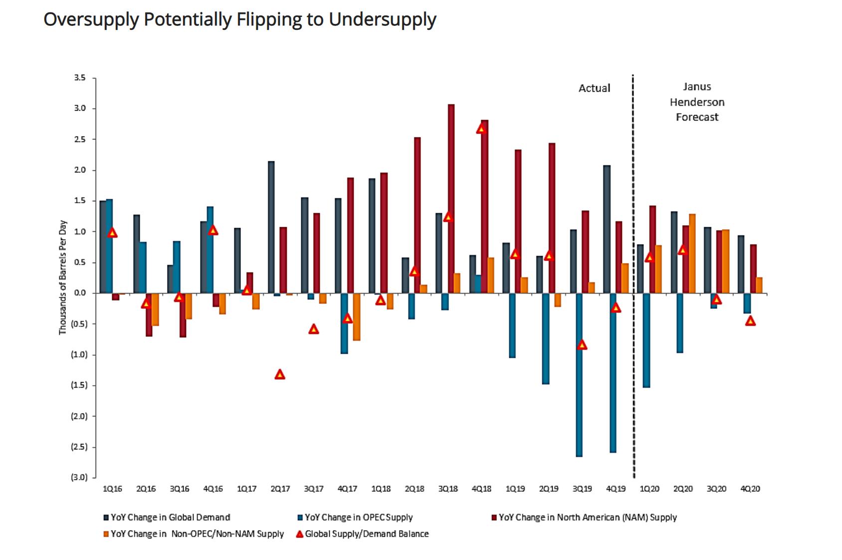 美国资管巨头:能源业是否能在2020年重获吸引力?