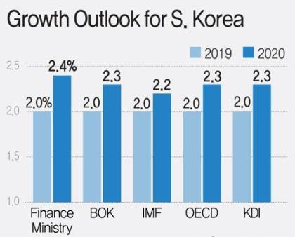 三星等韩国企业纷纷展开疫情戒备  机构预计韩国今年经济增速不到2%