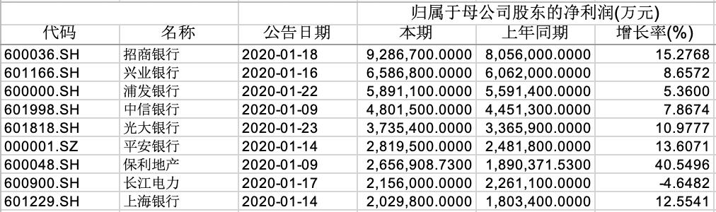 211家上市公司发布2019年业绩:八成净利润过亿 银行类最赚钱