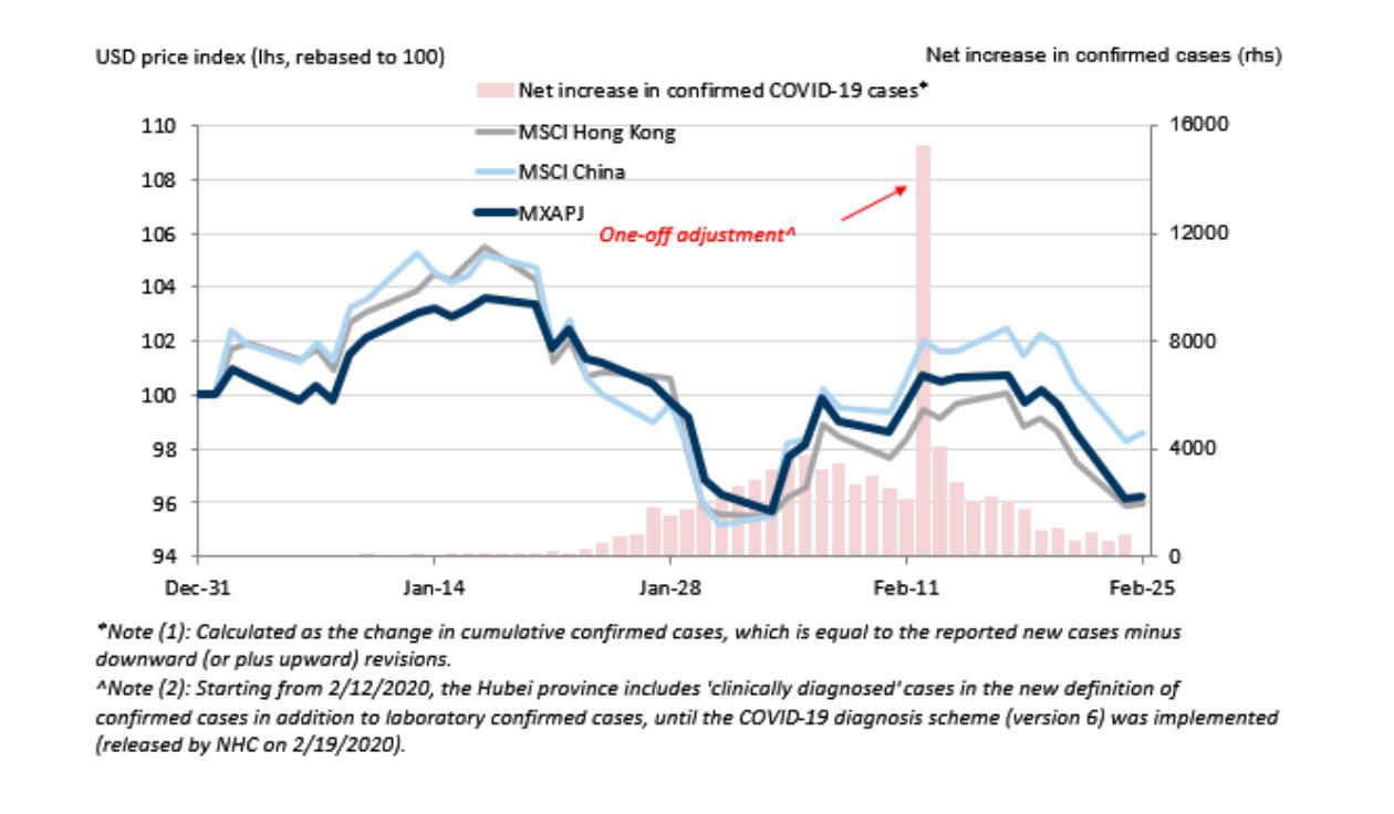 法巴银行:关于新冠疫情和中国股市 你需要知道的10件事