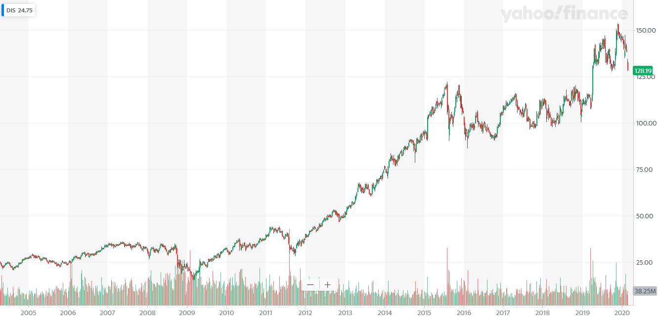 梦幻旅程谢幕!迪士尼功勋CEO罗伯特·艾格卸任 盘后股价跌近3%