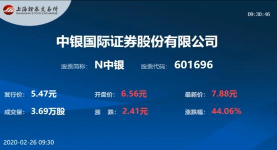 """鼠年迎券商第一股,中银证券开盘大涨44%,开市锣原来是这样""""云上""""敲"""