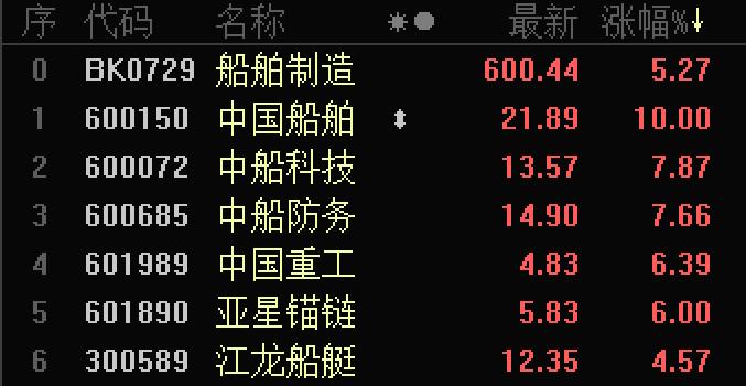 中国船舶资产重组获批 央企产业升级再起航