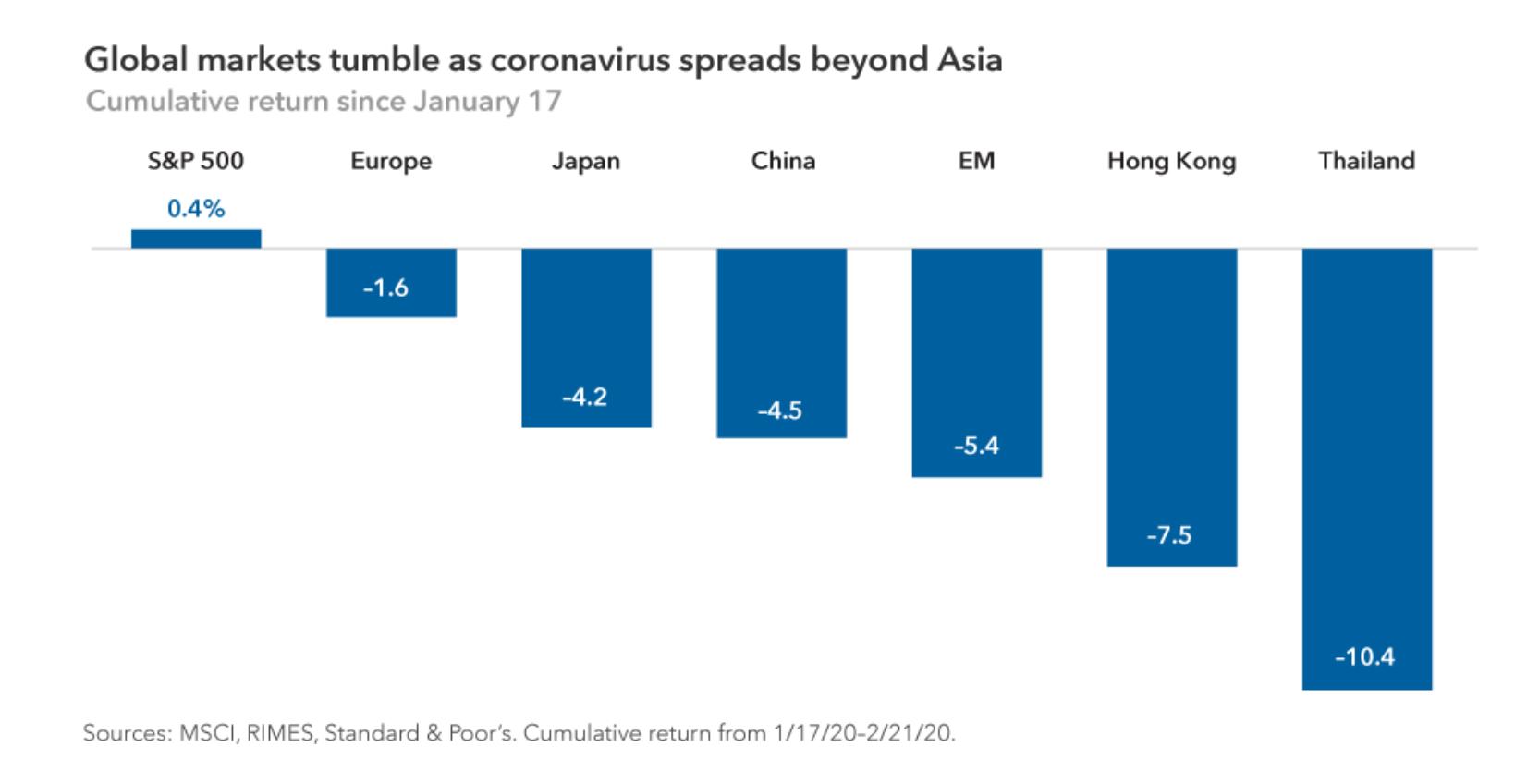 美国资本集团:新冠疫情撼动市场 全球经济将何去何从?