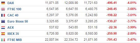 """欧美股市周五继续下挫步伐 """"预定""""金融海啸后最大单周跌幅"""