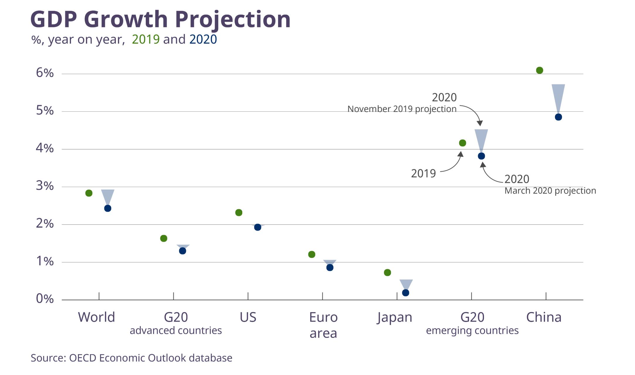 新冠疫情肆虐全球 OECD下调全球经济增速预期 呼吁各国采取协调一致多边行动