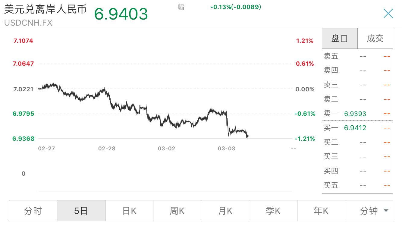 """美联储非常规降息 美元跌人民币应声大涨  中资或成全球""""避风港"""""""
