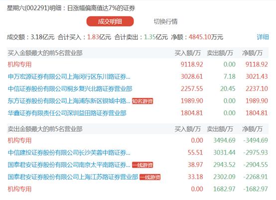 昔日网红妖股三连板 机构游资混战龙虎榜