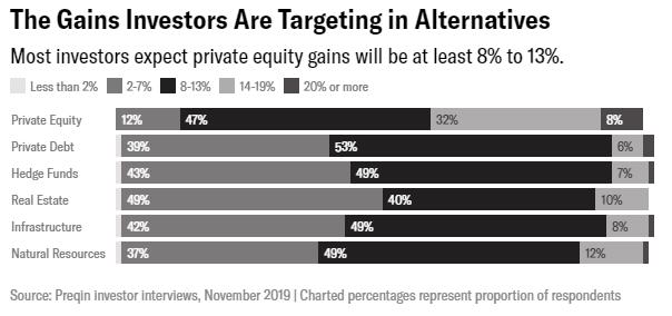 市场急剧动荡中  投资者加大对另类资产配置
