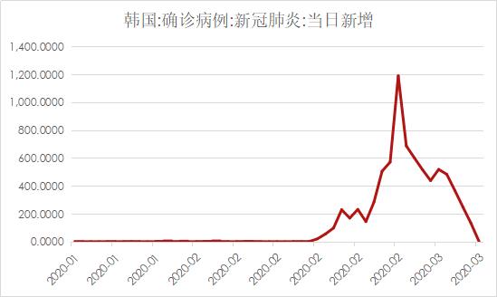 韩国疫情动态追踪【3月10日】:截至4点零新增 做空过热股票被禁止