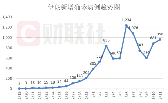 伊朗疫情动态追踪【3月11日】:确诊病例增至9千 中国施以援手
