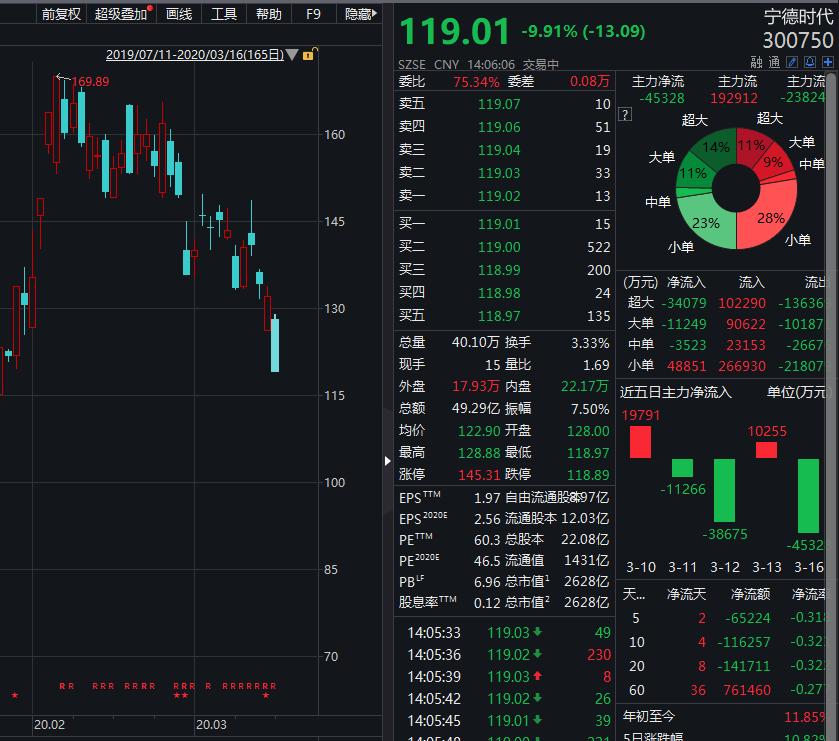 """宁德时代投资人""""招银系""""急流勇退  投资收益超325%"""