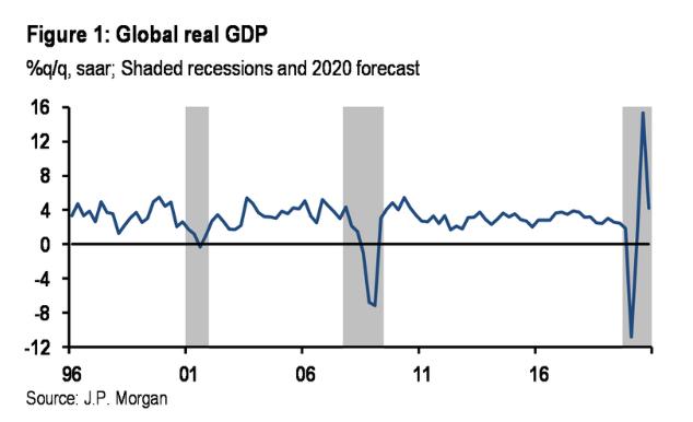 """小摩最新""""末日式""""展望:全球经济将在Q2陷入衰退 程度不亚于大萧条"""
