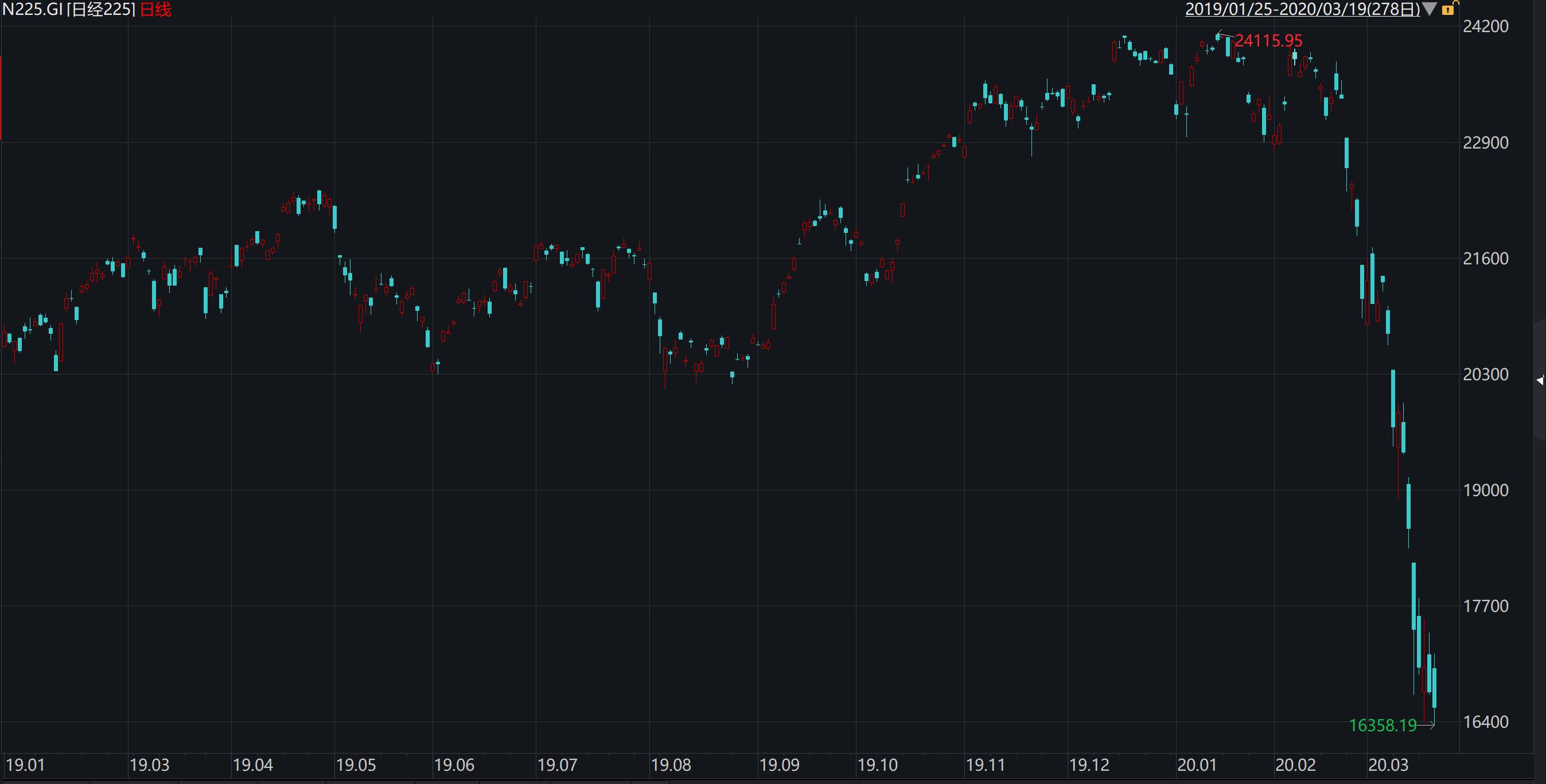 日本央行:近期股市持仓亏损2-3万亿日元 仍将加速购买