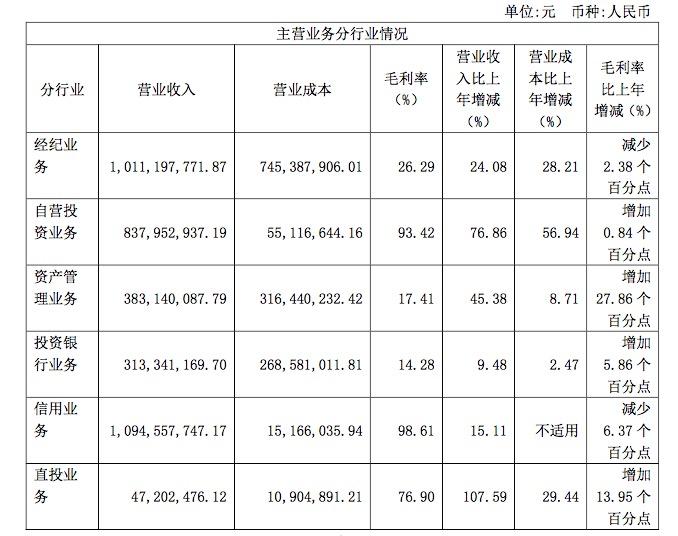 浙商证券发布2019年年报,提出五大发展目标,还将现金分红