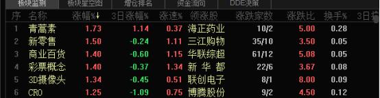 中国股市开盘:沪深指数小幅下跌 创业板回暖开盘涨0.62%