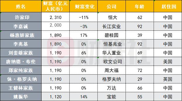 2020中国地产十大富豪榜出炉:许家印蝉联全球地产首富