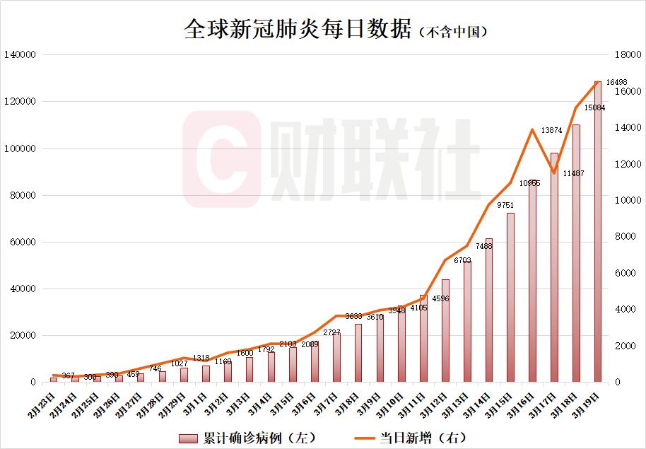 全球疫情概览【3月19日】除中国外新增确诊病例16498例