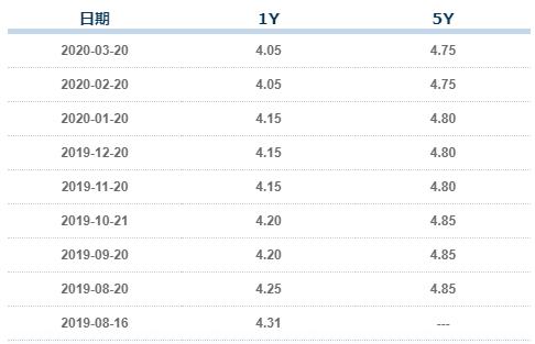 LPR下调预期落空:银行流动性充盈 央行珍惜货币政策空间