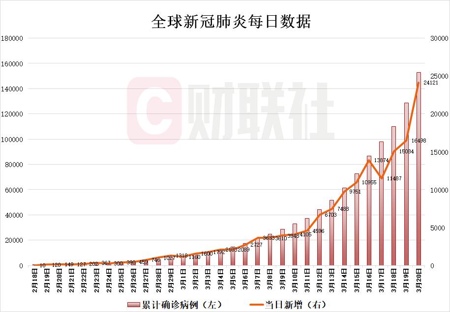 全球疫情概览【3月20日】除中国外新增确诊病例24121例