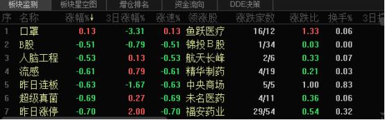 A股三大股指集体下跌 沪指跌2.48%
