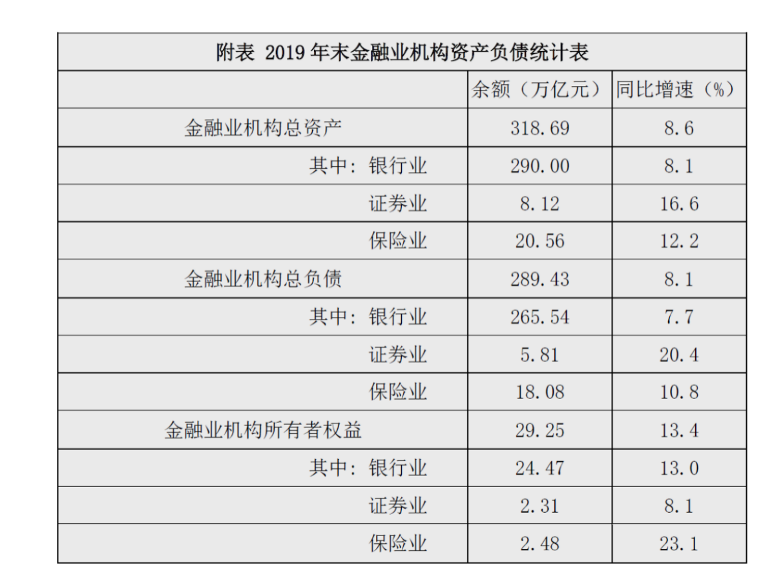 2019年末保险业机构总资产为20.56万亿元 同比增长12.2%